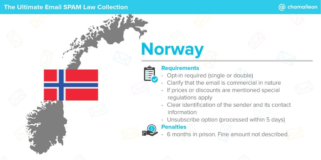 norway spam regulations