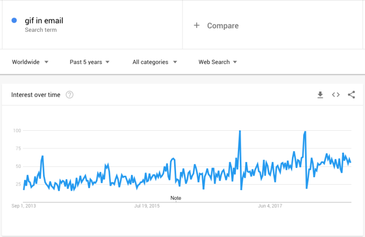 Google Trend for Gif in Email in 2018