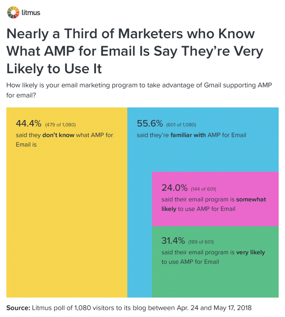 DO-MARKETERS-KNOW-ABOUT-AMP-FOR-EMAIL-AND-WILL-THEY-USE-IT