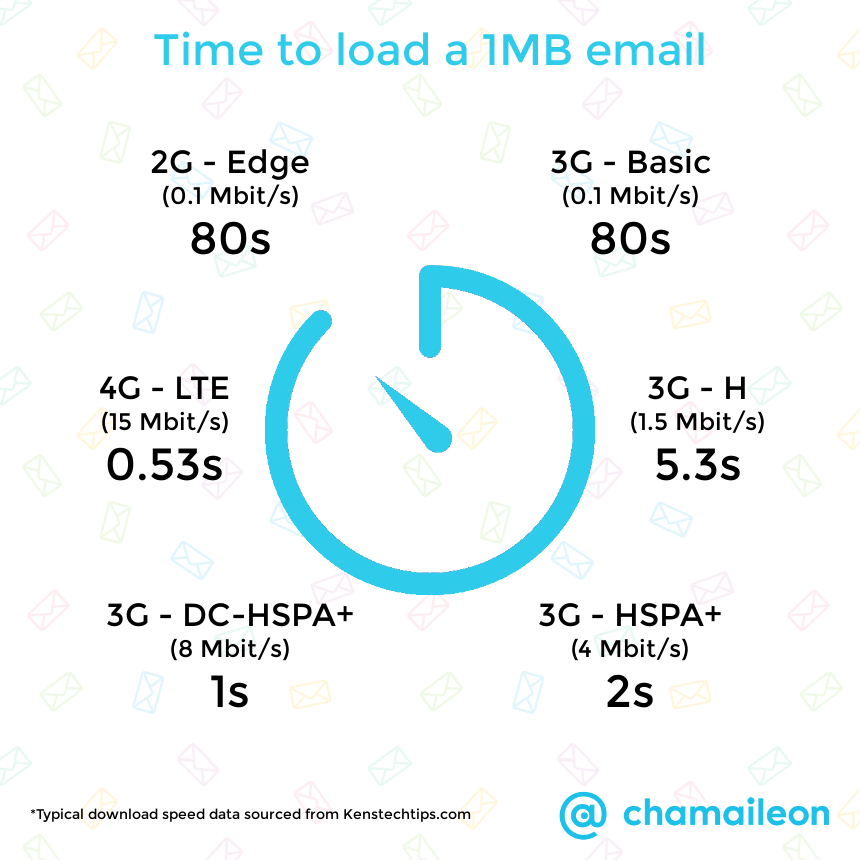 Email embedded gif loading time chart