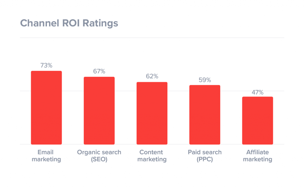 channel-roi-ratings-digital-marketing-1