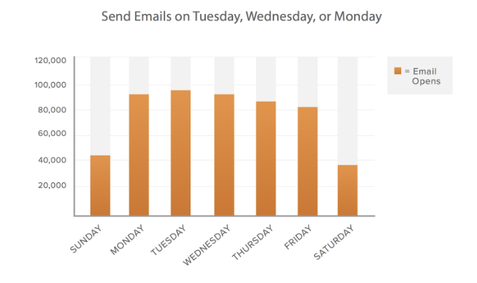 email-marketing-statistics-2019-when-to-send-emails
