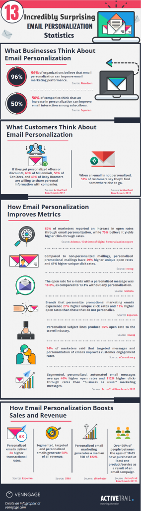 email-personalization-stats