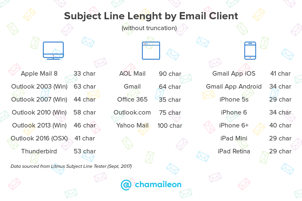Email newsletter subject line length by email client: Gmail, Apple Mail 8, etc.