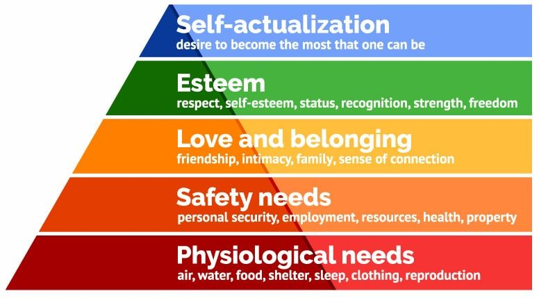 maslow-hierachy-of-needs-pyramid