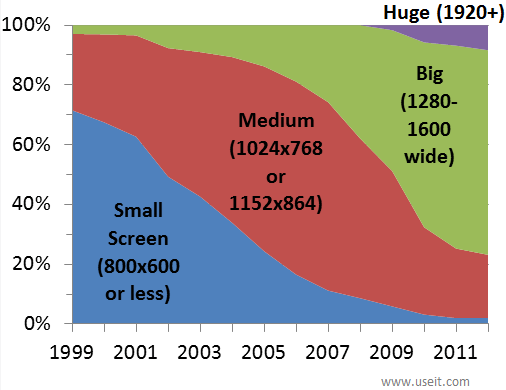 screen resolution statistics from 1999 to 2011