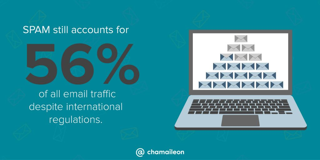 spam still accounts for 56% of all email traffic despite international regulations