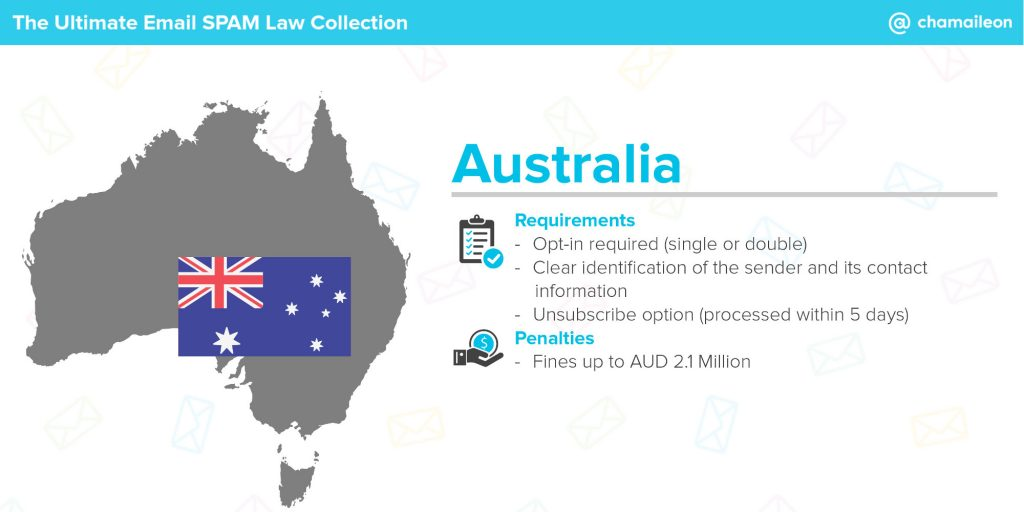 email spam law australia - spam act of 2003