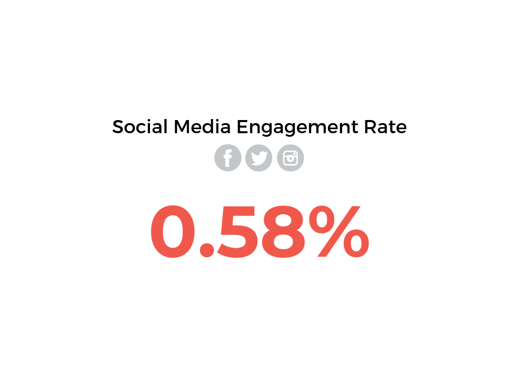 Social-Media-Engagement-Rate-for-Facebook--Twitter-and-Instagram