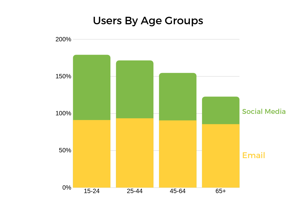 Histogram of Social Media and Email Users divided by Age Groups