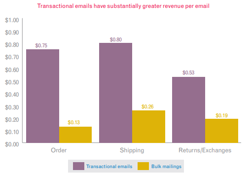 Transactional email's ROI study from Experien