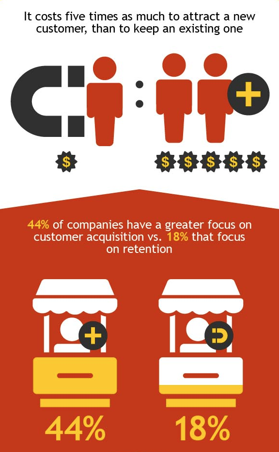 customer retention vs acquisition
