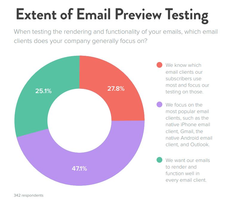 extent-of-email-preview-testing