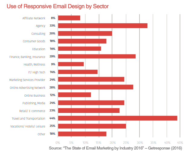 use of responsive email design by sector