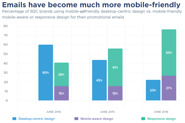 percentage of mobile friendly emails