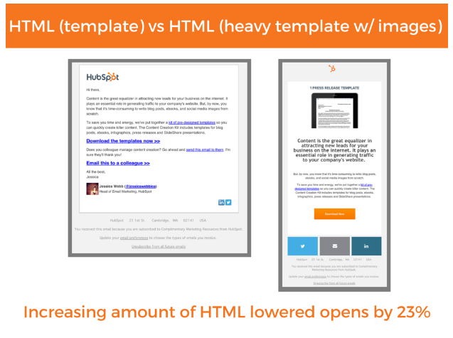 plain text vs html email case study