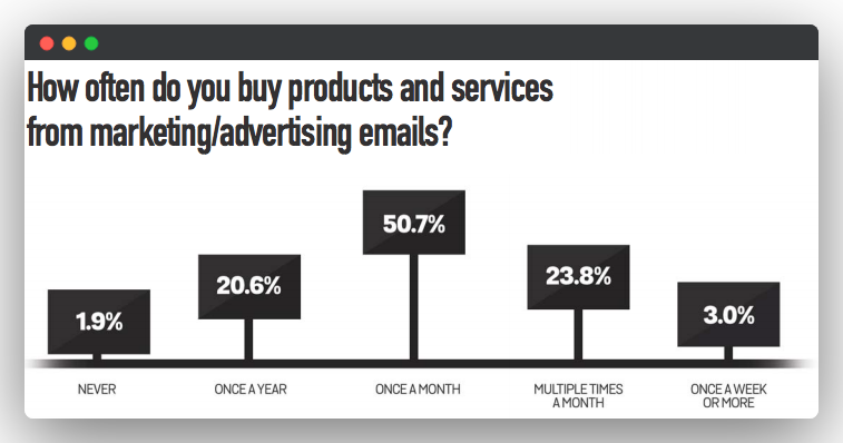 product-purchase-frequency-from-marketing-emails
