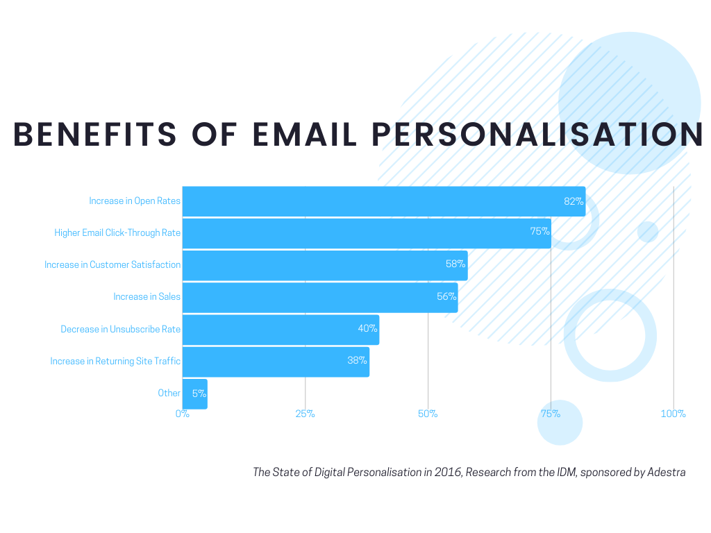 email personalization, Email Personalization & Design: What, How, & Why? (Featuring 10+ Email Experts)