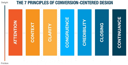 the 7 principles of conversion-centered design
