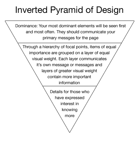 The inverted pyramid in email design
